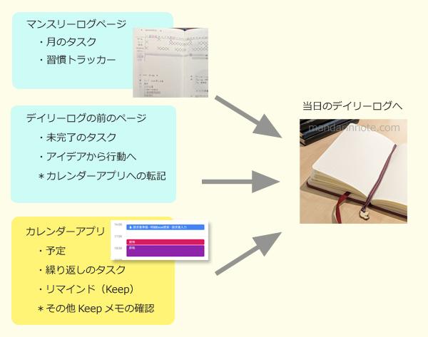 デジタルツールと手帳の連携